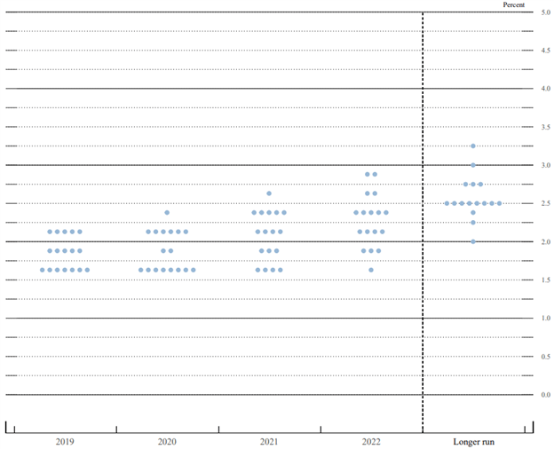 Fed Dot Plot Interest Rate Range Estimates September FOMC Meeting
