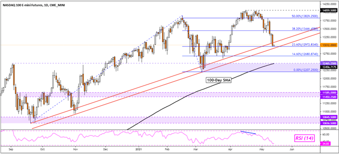 Dow Jones, Nasdaq 100, Nikkei 225, ASX 200 Outlook Vulnerable After 2008 High US CPI