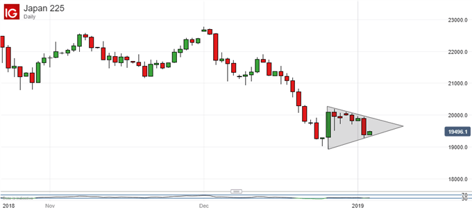 Nikkei 225 Technical Analysis: Chart Pennant Suggests Further Falls