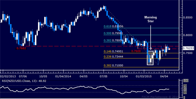 NZD/USD Candlestick Analysis: Struggling Below 0.77 Figure