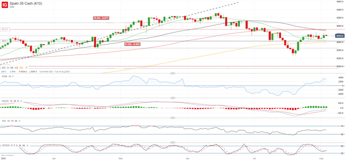 Indecision in DAX 30 and IBEX 35 as CAC 40 Aims for New All-Time High
