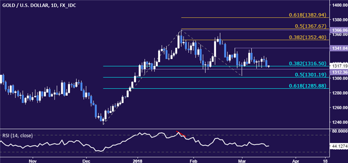 Crude Oil Prices Conflicted, Gold Prices Challenge Key Support