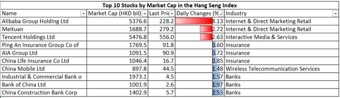 S&P 500, Hang Seng Weekly Open: Alibaba Probe Weighs on Sentiment