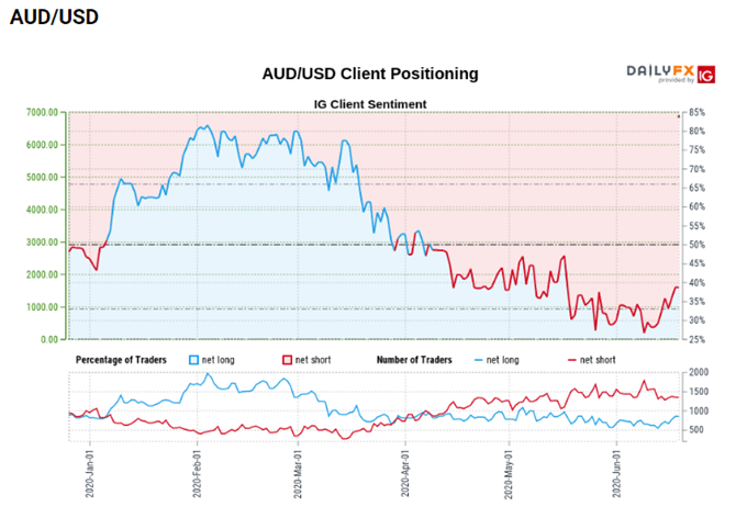 Image of AUD/USD Client Positioning