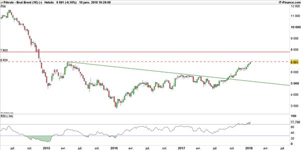 WTI – Brent : le pétrole reste haussier après un important déstockage aux Etats-Unis