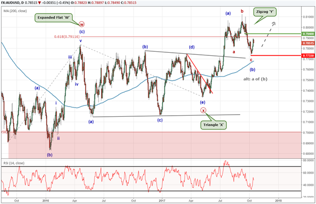 AUD/USD Technical Forecast: Sideways to Higher Trading