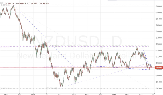 NZD/USD Carves Out a Clean Reversal Pattern But Can It Catalyze a Turn?