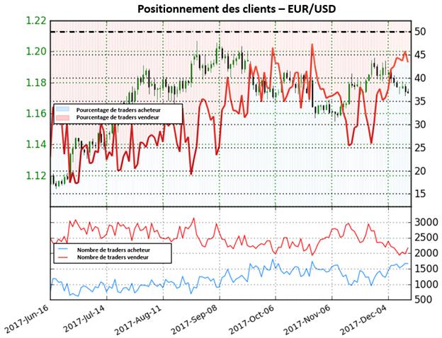 EUR/USD: En attente d'une confirmation supplémentaire par les traders