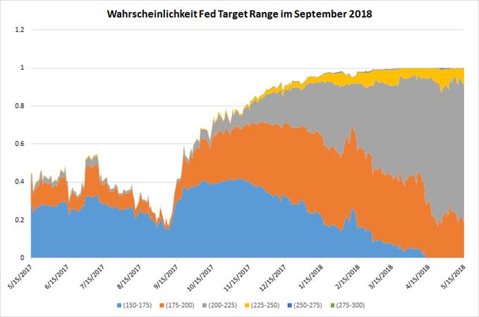 Fed Fund Target Range