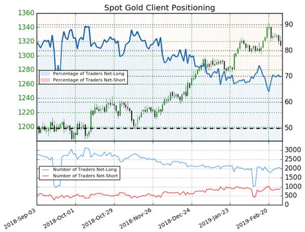 Once d'or : indécis, le positionnement des traders crédite le cours de l'or d'un signal mitigé