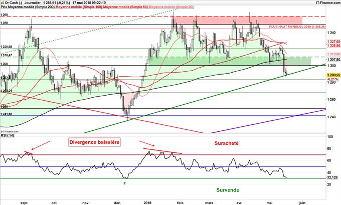 XAU/USD : Le cours de l'or teste une oblique haussière de long terme