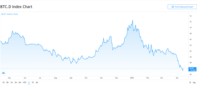 Bitcoin (BTC/USD) Price Soars to a New All-Time High, Ripple (XRP/USD) Surge Continues