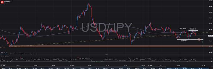 USD/JPY: Patrón de doble techo anuncia posibles caídas a corto plazo