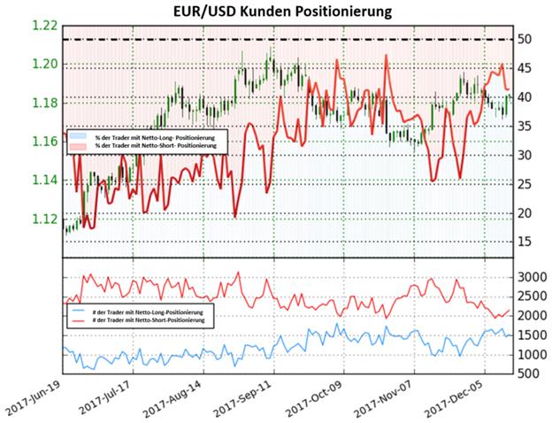 EUR/USD: Die Veränderung des Sentiments könnte auf einen Anstieg hindeuten