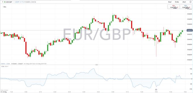 GBP/USD: La libra descuenta ya el PIB del Reino Unido; en espera del IPC de EE. UU.