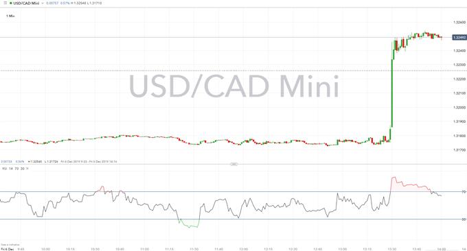 Canadian Dollar Crushed on Weak Employment Data - USD/CAD Soars