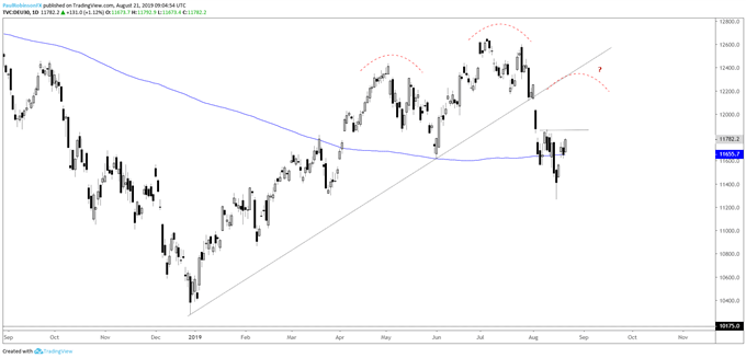 DAX 30  & amp; CAC 40 Technical Outlook: Just a Bounce or More?