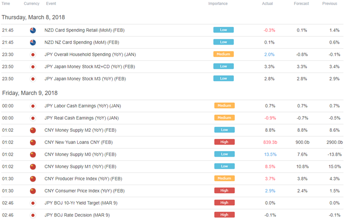 Yen Falls as Market Mood Brightens, US Dollar Eyeing Jobs Data
