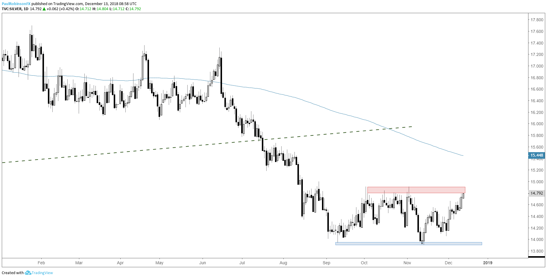 Silver Daily Chart (Solid resistance at hand)