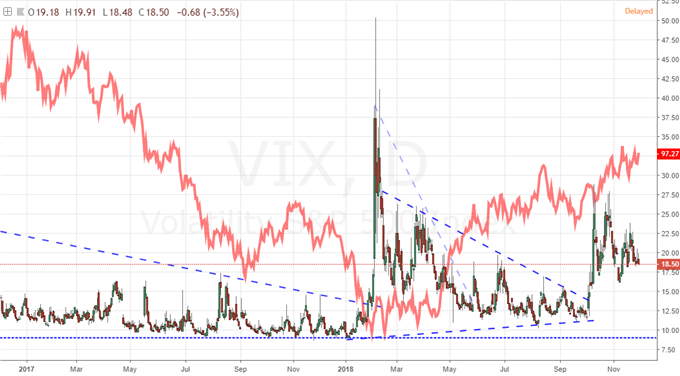 DXY DOLLAR INDEX AND VIX VOLATILITY INDEX DAILY CHART