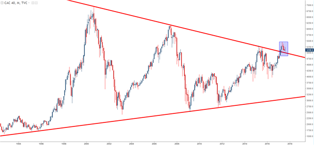 Are Global Equities Nearing Correction as QT Comes Closer to Reality?