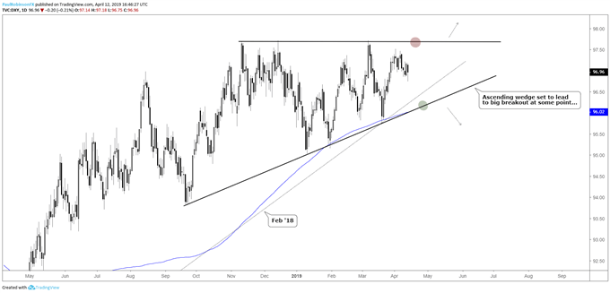 US Dollar Technical Outlook: USD Searches for Direction Amidst Wedge