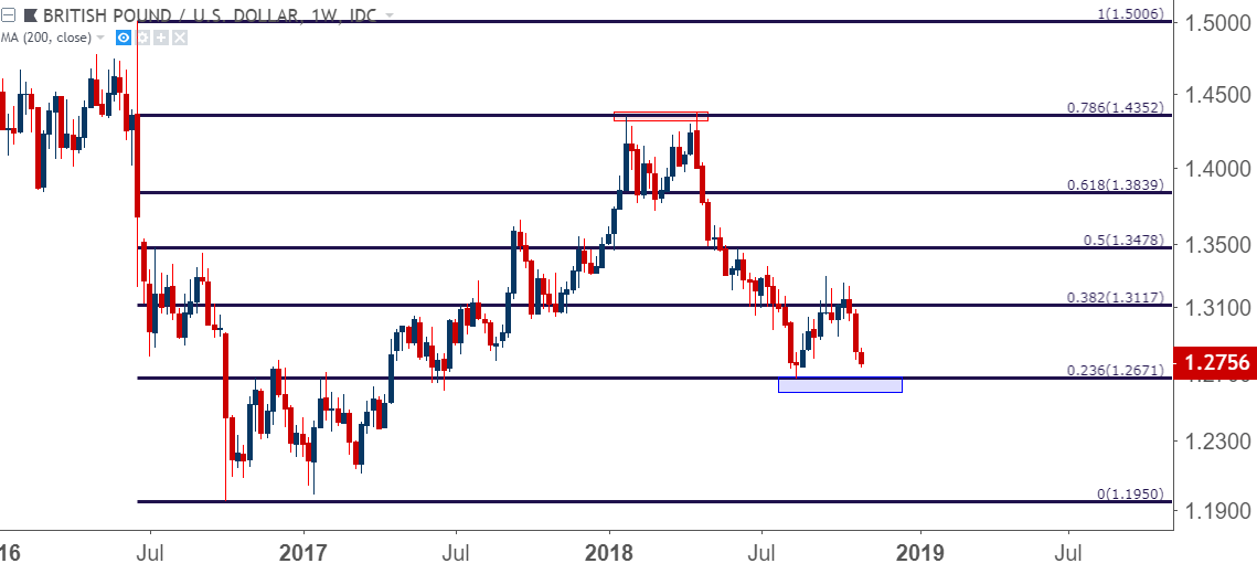 Gbp Usd Weekly Price Chart Heading Towards Re Test Of 2018 Low At 23 6 Fibonacci Retracement