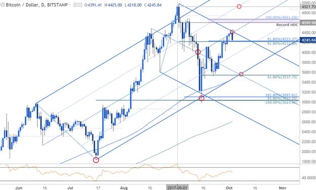 Bitcoin Price Chart- Daily Timeframe