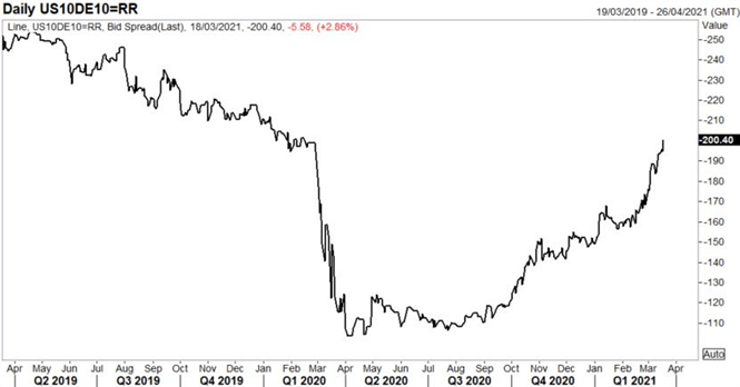 Prepare for Possible EUR/USD Break to the Downside