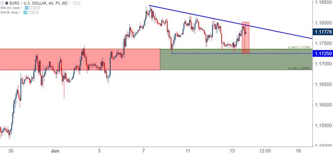 eurusd eur/usd hourly chart