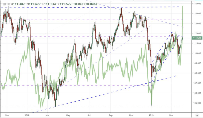 S&P 500 Slows Advance to Record High, USDJPY Offers Extreme Signals