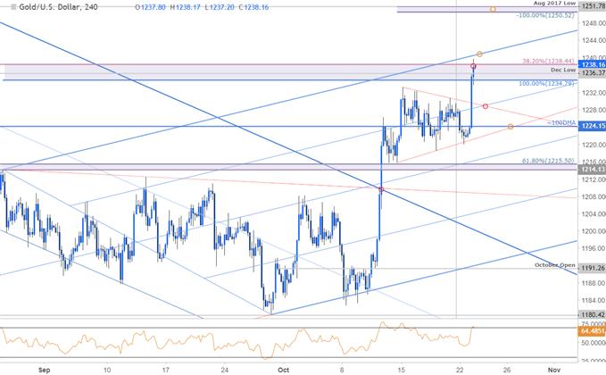 Gold 240min Price Chart (XAU/USD)