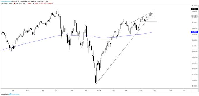 Dow Jones daily chart, broken trend-line, wedge