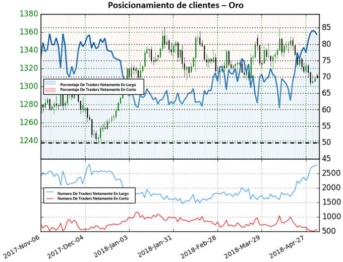 Oro: Poca claridad para el precio del oro según posicionamiento de clientes