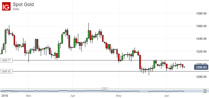 Spot Gold Price, Daily Chart