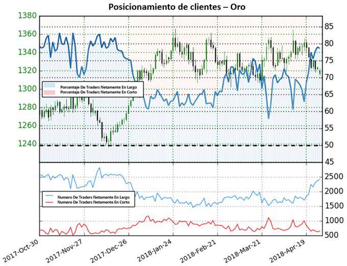 Oro: en espera de caídas adicionales