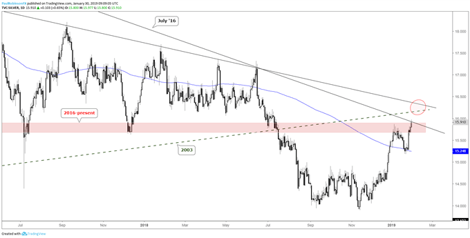 Silver daily chart, t-line resistance levels