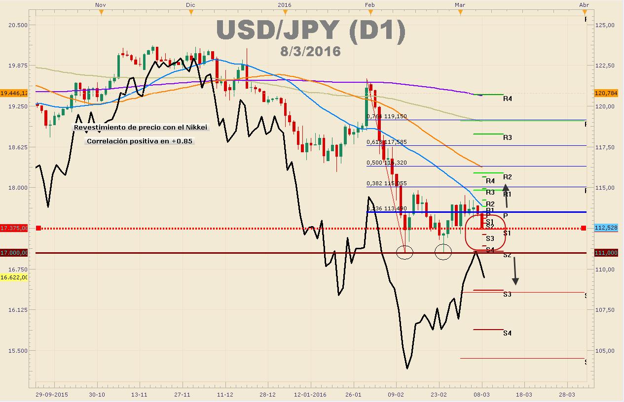 USDJPY cae más de 100 pips ante brusca caída en el Nikkei