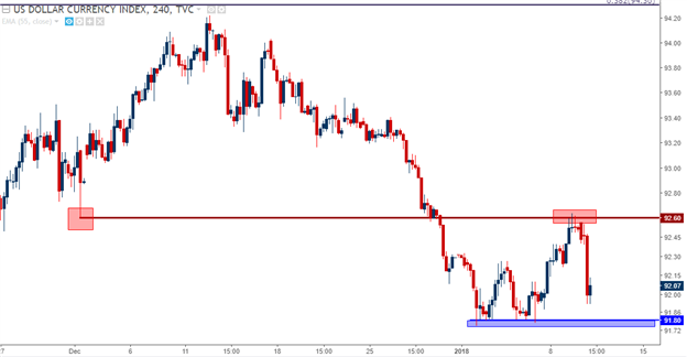 USD Four-Hour Chart with Resistance at Prior December Support
