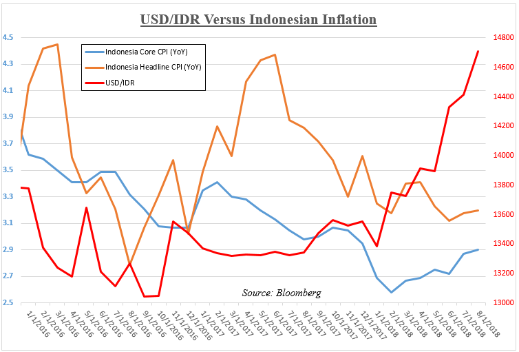 Indonesian Inflation Versus Usd Idr