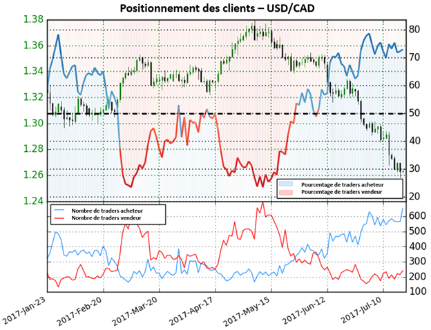 Depuis le changement des positions, l'USD/CAD a chuté de 6,6%