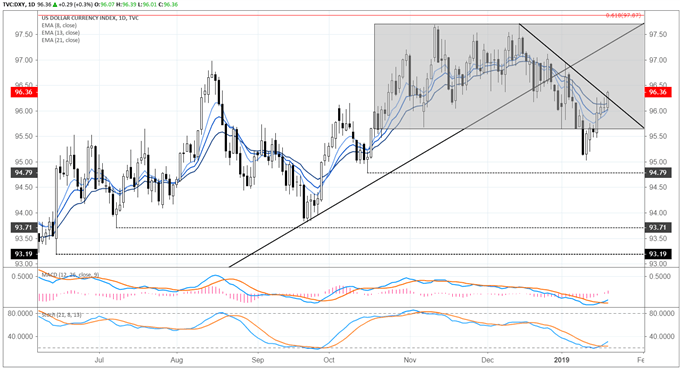 dxy index price forecast