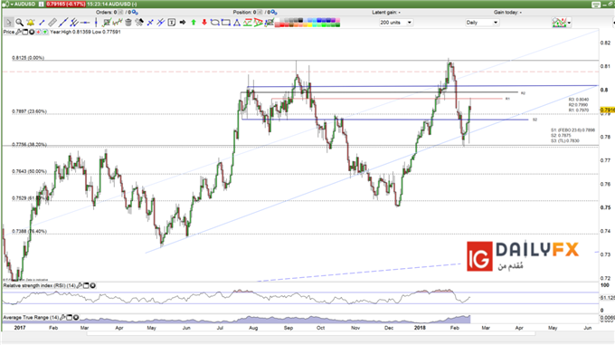AUD USD prices daily chart