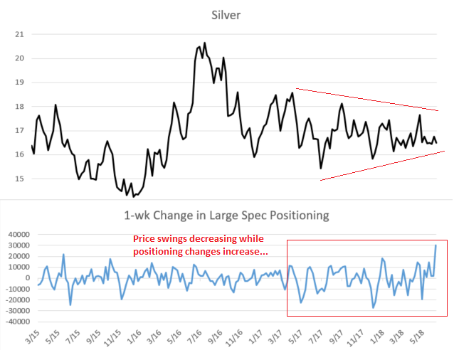 Price swings decreasing while positoning changes becoming more volatile, move coming...