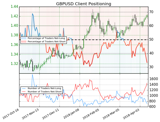 Sentiment Suggests GBPUSD Bulls May Take Over