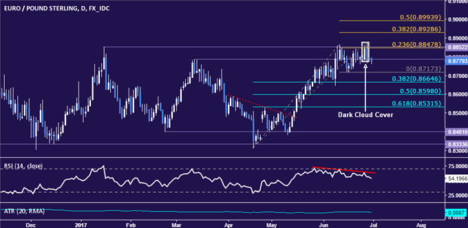 EUR/GBP Technical Analysis: Double Top Taking Shape Below 0.89?