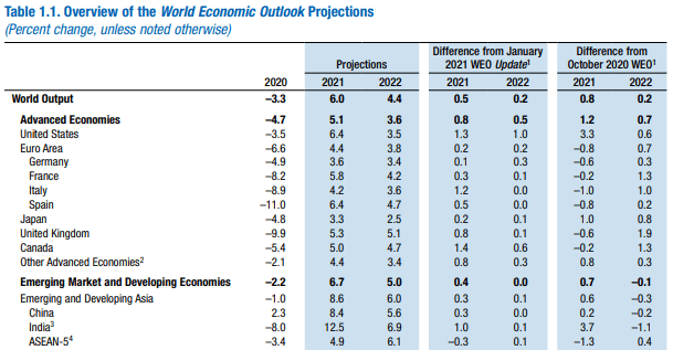 Chart of Global GDP Growth Rate by Country World Economic Outlook Report