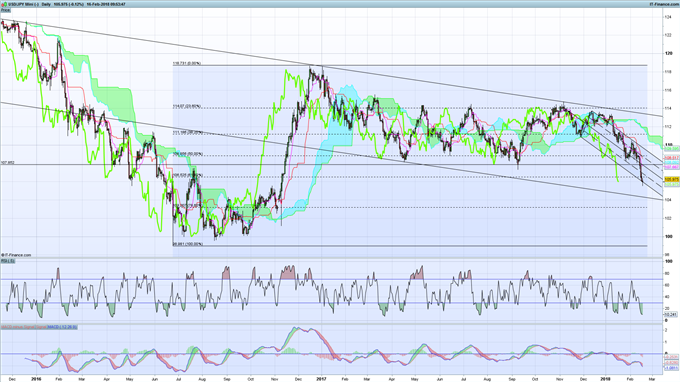 Tactically Bearish USD/JPY on Retracement from 2-Year Lows