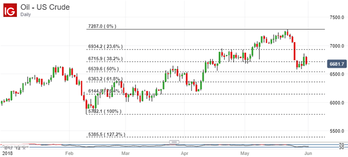 US Benchmark Crude Oil, Daily Chart