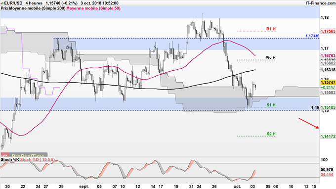 Analyse technique de l'EUR/USD